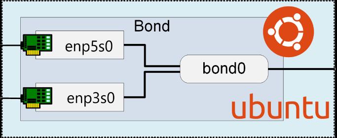 Настройка netplan Ubuntu