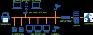 Настройка сети в Одессе