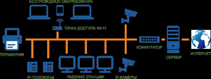 Услуга настройки сети в Одессе