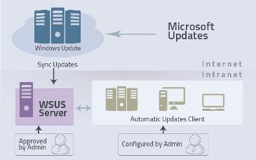 Служба централизованного обновления Windows WSUS