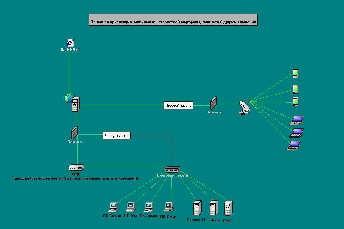 Mikrotik CapsMan WiFi, гостевая сеть