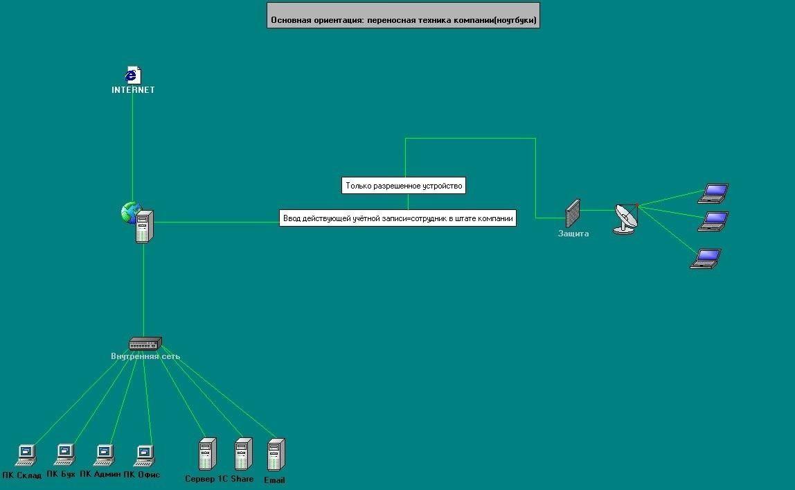 Mikrotik CapsMan WiFi, radius авторизация Active Directory