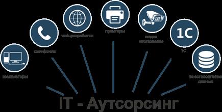 Системный администратор и IT аутсорсинг